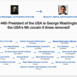 Look Who's Related: George Washington and all the Presidents